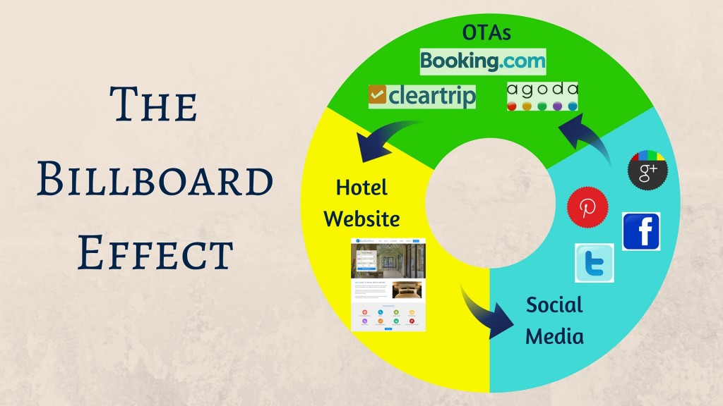 Onlinebooking Ota Reservation Tips And Guidelines Uncategorized Tags Billboard Effect Direct Bookings Hotel Business Online Reservations