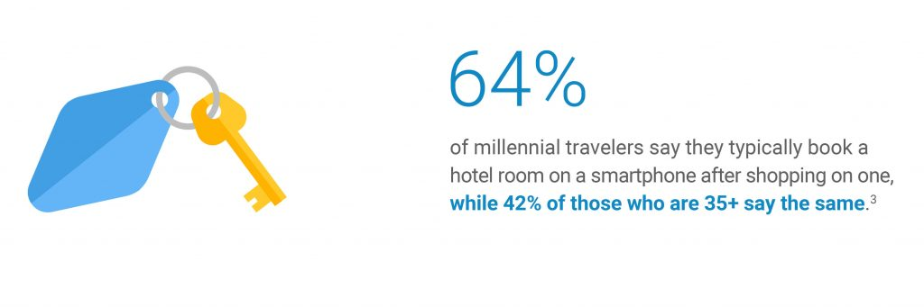 64% millenial travellers book a hotel room from smartphone