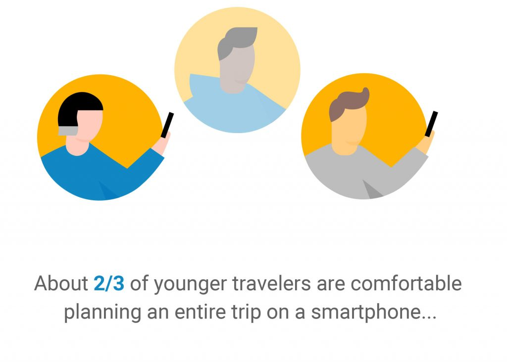 2/3 of young travellers plan antire trip on smartphone
