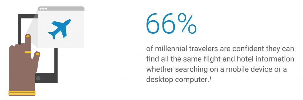 66% millennial travelles search for flights and hotels on smartphone